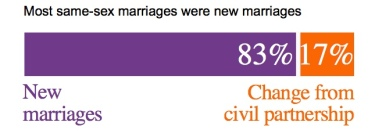 New or Conversions marriage 2016